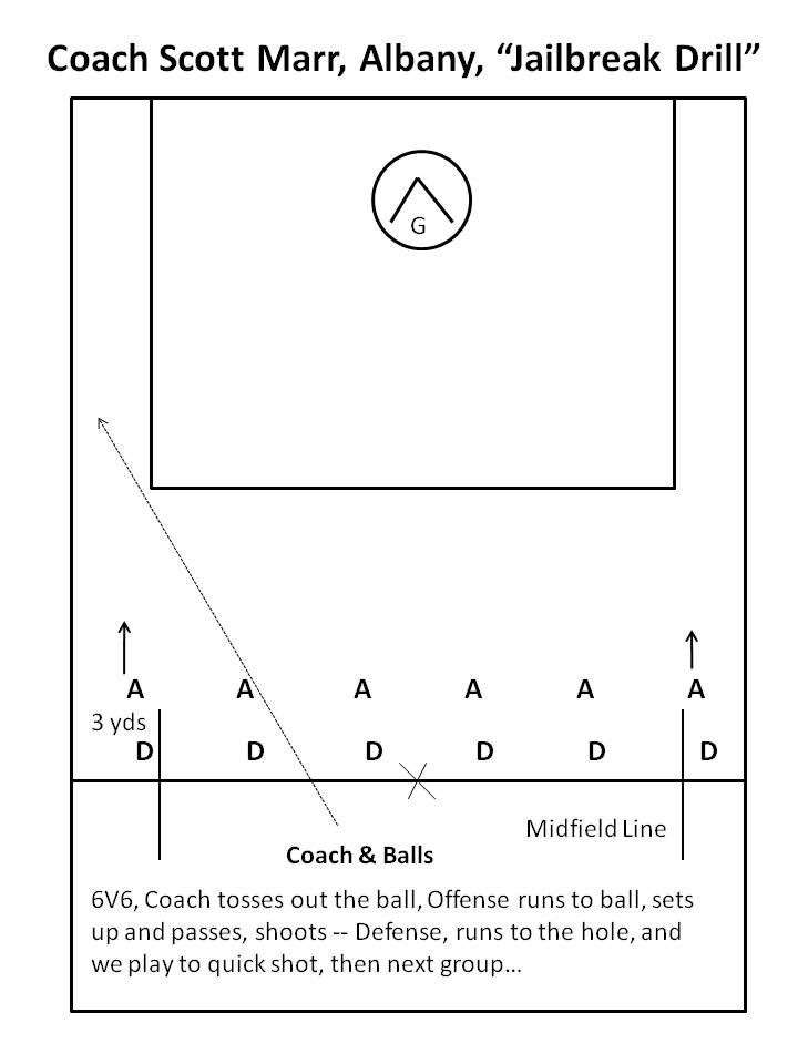"""""""Jailbreak Drill"""" a Great Lacrosse Drill for Lacrosse Coaches"""