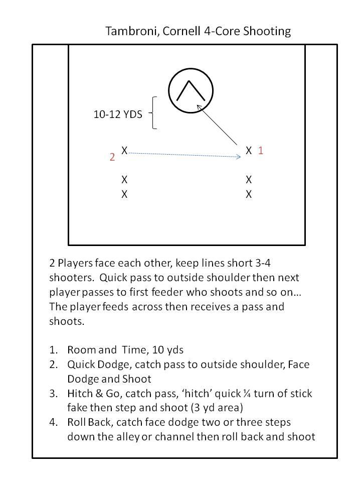 Article: Tambroni 4 Core Shooting Drills