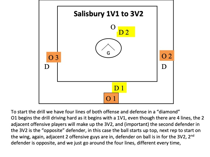 Article: Salisbury Incredible New Lacrosse Drills
